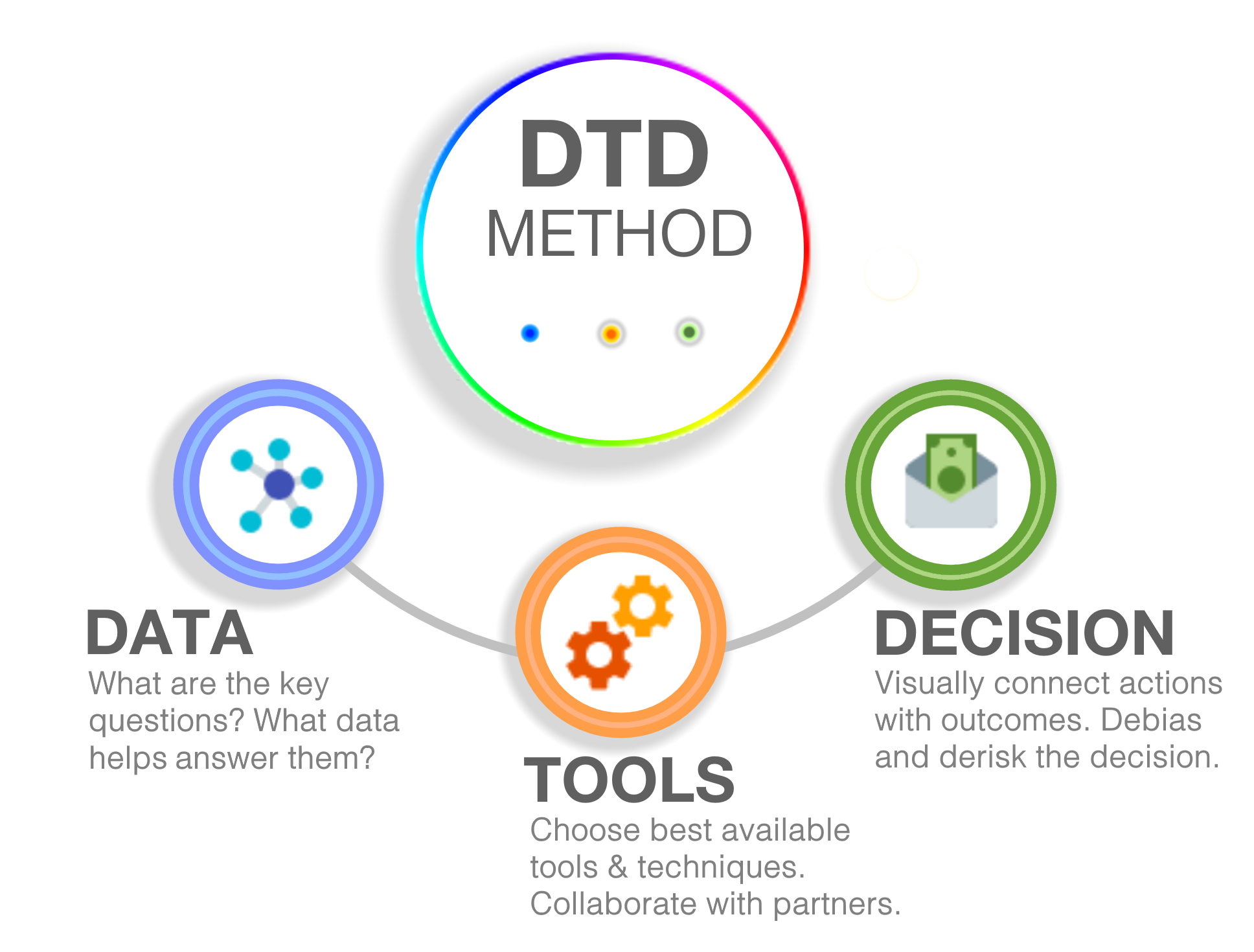 DTD Data-to-Decision Method by Ugly Research